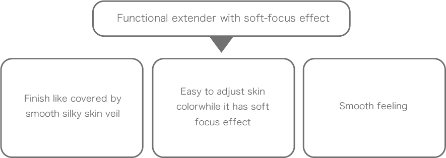Functional extender with soft-focus effect