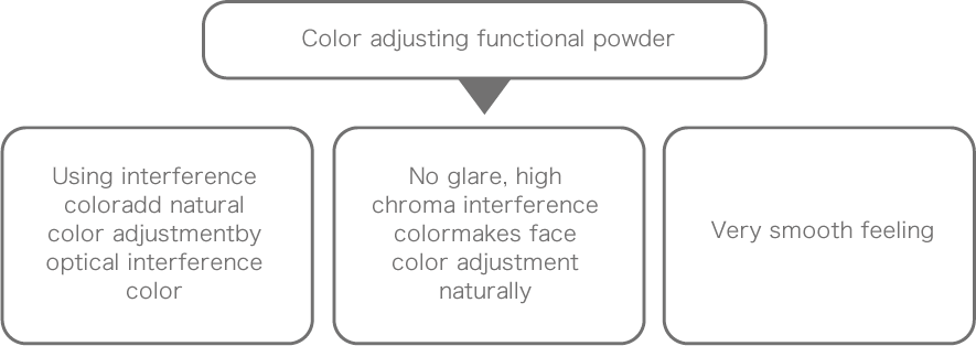 Color adjusting functional powder